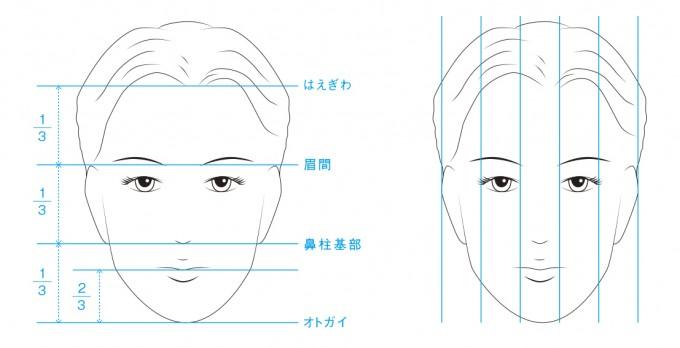顔のバランス